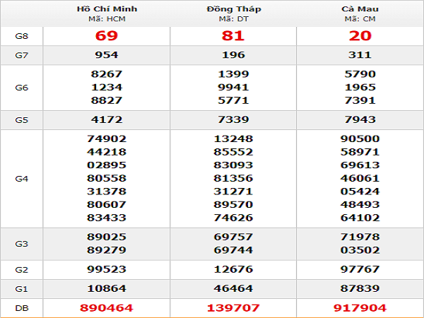 Bảng thống kê phân tích kqxsmn ngày 24/04