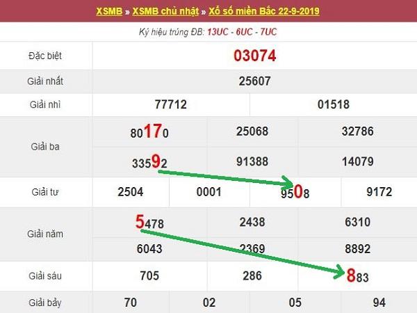 Nhận định kết quả xổ số miền bắc ngày 23/09 tỷ lệ trúng cao