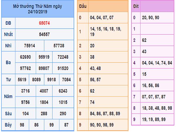 Thống kê lô tô miền bắc ngày 01/11 từ các cao thủ
