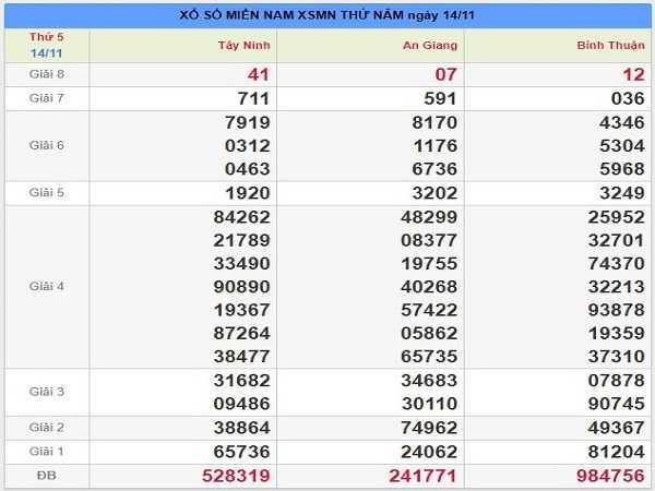 Nhận định KQXSMN ngày 21/11 chuẩn 100% từ các cao thủ