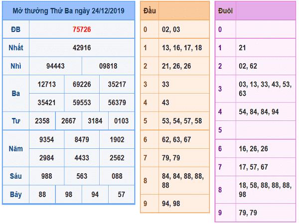 Bảng tổng hợp chốt dự đoán kqxsmb ngày 25/12