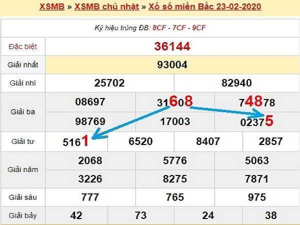 Thống kê kqxsmb ngày 25/02 chuẩn 100%