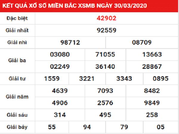 Bảng KQXSMB- Nhận định xổ số miền bắc ngày 31/03/2020