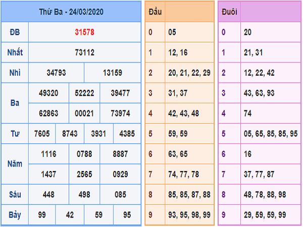 soi-cầu-XSMB-25-3-kq-xsmb-24-3-min