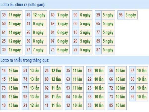 thong-ke-tan-suat-loto-mien-bac-30-3-2020-min