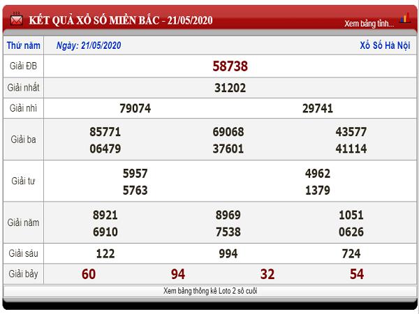 Bảng KQXSMB- Nhận định xổ số miền bắc ngày 22/05 chuẩn xác