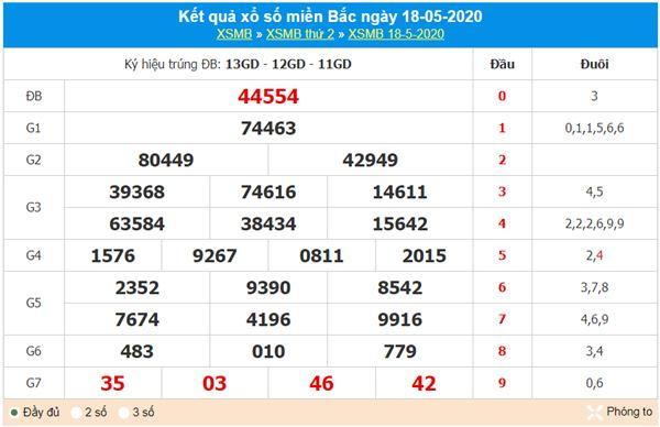 Thống kê XSMB 19/5/2020 - KQXS miền Bắc thứ ba