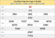 Nhận định KQXSBT ngày 24/09/2020- Chốt số đẹp xổ số bình thuận thứ 5