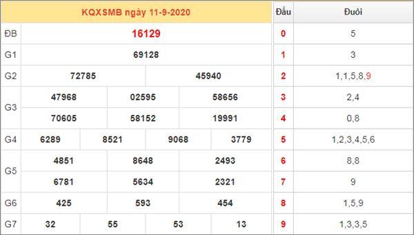 Thống kê XSMB 12/9/2020 chốt số miền Bắc thứ 7 cực chuẩn