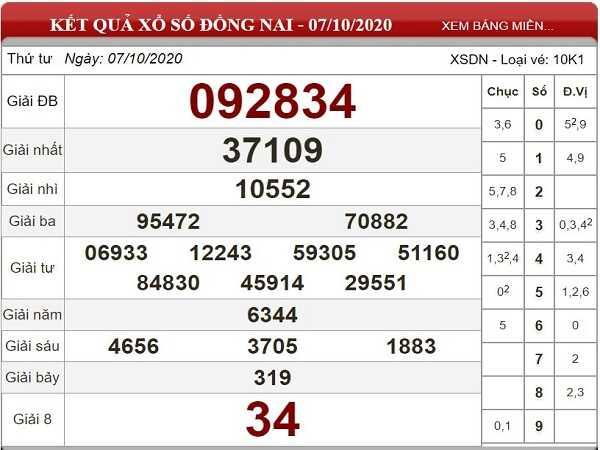 Thống kê KQXSDN ngày 14/10/2020- xổ số đồng nai chi tiết