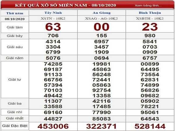 Nhận định KQXSMN ngày 15/10/2020- xổ số miền nam tỷ lệ trúng cao