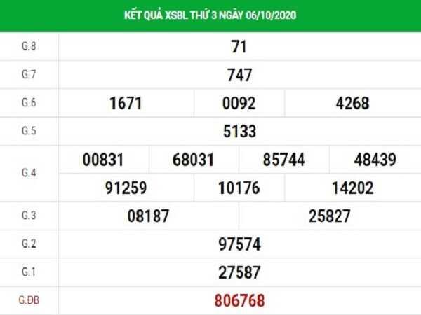 Nhận định KQXSBL ngày 13/10/2020- xổ số bạc liêu chắc trúng