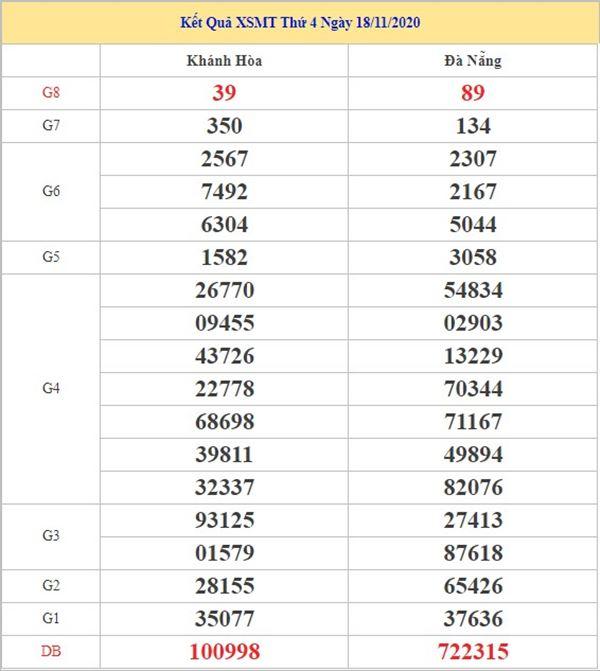 Thống kê KQXSMT 25/11/2020 chốt số miền Trung tỷ lệ trúng cao