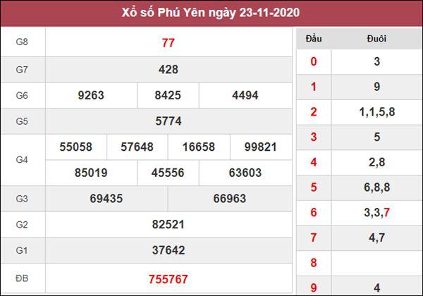 Thống kê XSPY 30/11/2020 chốt số đẹp Phú Yên miễn phí