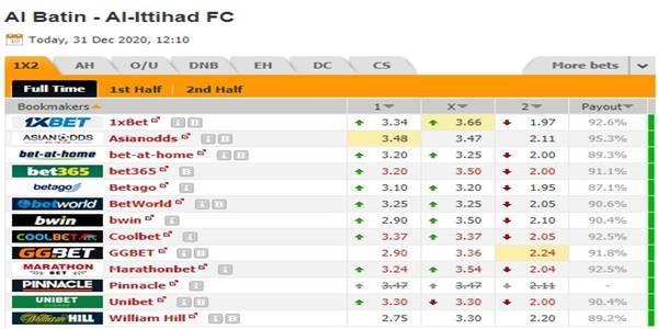 Kèo bóng đá giữa Al Batin vs Al-Ittihad