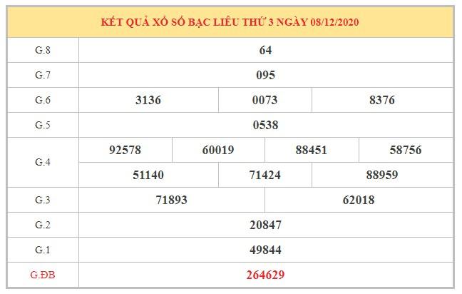 Thống kê XSBL ngày 15/12/2020 dựa trên kết quả kì trước