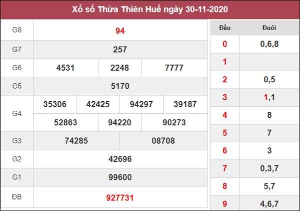 Thống kê XSTTH 7/12/2020 chốt KQXS Thừa Thiên Huế thứ 2