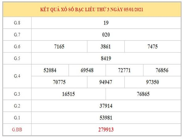 Thống kê KQXSBL ngày 12/1/2021 dựa trên kết quả kì trước