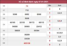 Thống kê XSBDI 14/1/2021 đi tìm cặp số Bình Định may mắn