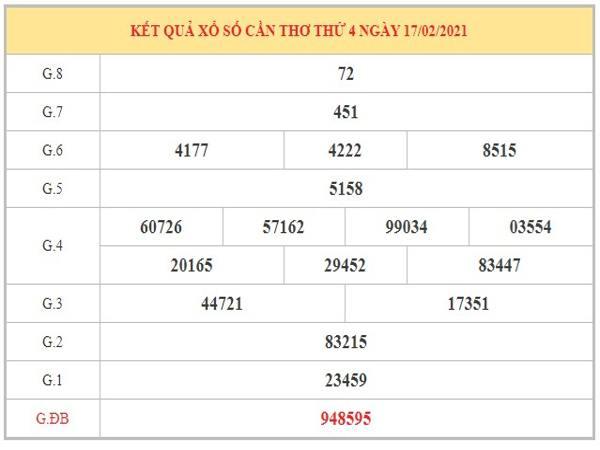 Thống kê KQXSCT ngày 24/2/2021 dựa trên kết quả kỳ trước
