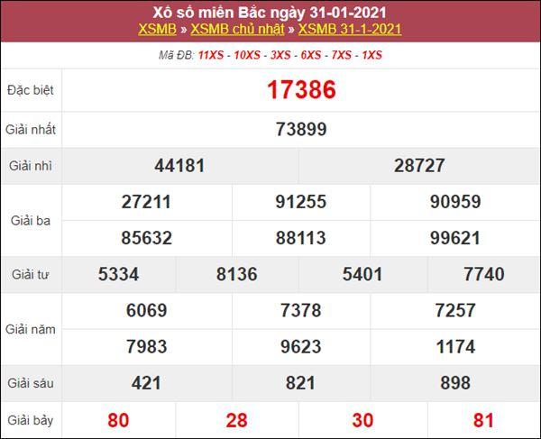 Thống kê XSMB 1/2/2021 chốt bạch thủ lô miền Bắc chuẩn xác