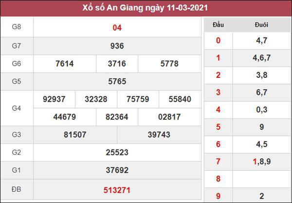 Thống kê XSAG 18/3/2021 chốt lô VIP An Giang giờ hoàng đạo