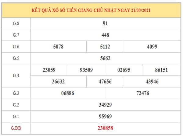 Thống kê KQXSTG ngày 28/3/2021 dựa trên kết quả kì trước