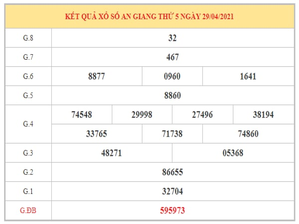 Thống kê KQXSAG ngày 6/5/2021 dựa trên kết quả kì trước