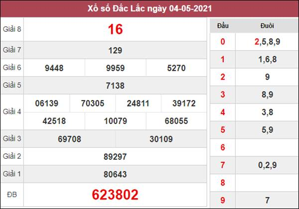 Thống kê XSDLK 11/5/2021 chốt cặp số may mắn hôm nay
