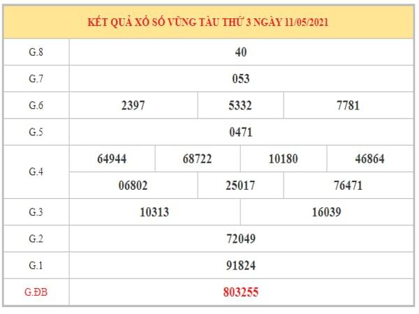 Thống kê KQXSVT ngày 18/5/2021 dựa trên kết quả kì trước