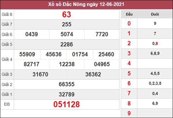 Thống kê XSDNO 19/6/2021 tổng hợp cặp lô về nhiều