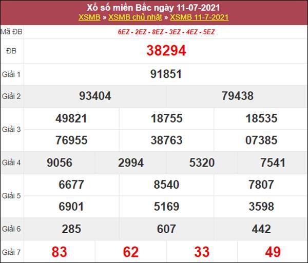 Thống kê XSMB 12/7/2021 chốt cặp số thần Tài hôm nay