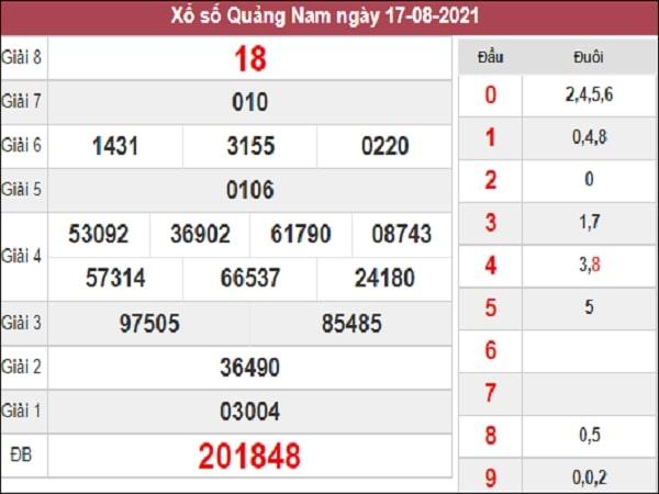 Thống kê XSQNM 24-08-2021