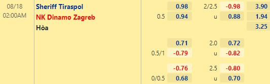 Tỷ lệ kèo bóng đá giữa Sheriff Tiraspol vs Dinamo Zagreb