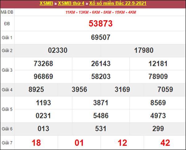 Thống kê XSMB 23/9/2021 chốt cặp lô kép đẹp thứ 5
