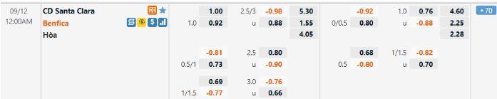 Tỷ lệ kèo giữa Santa Clara vs Benfica