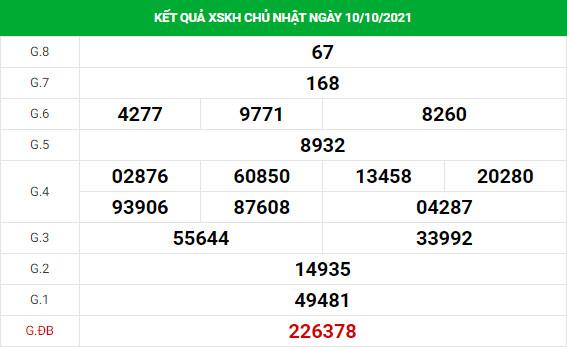 Thống kê soi cầu xổ số Khánh Hòa 13/10/2021 hôm nay chính xác